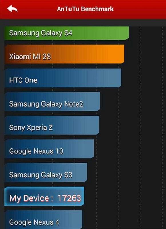 Motorola Moto G AndTuTu Benchmark